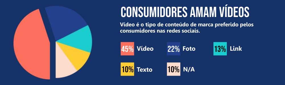 consumidores amam vídeos