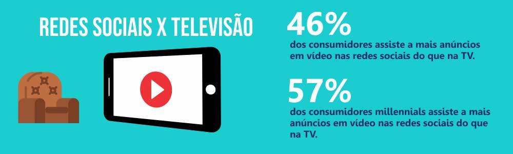 redes sociais versus tv