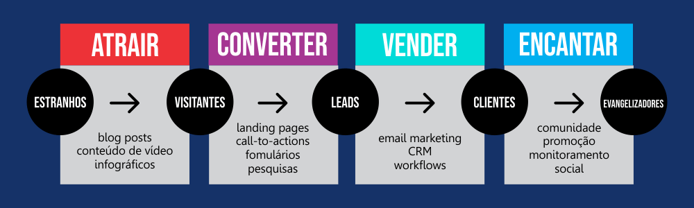 inbound-versus-outbound-marketing-atrair-converter-vender-encantar