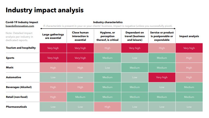 análise de impacto nas indústrias