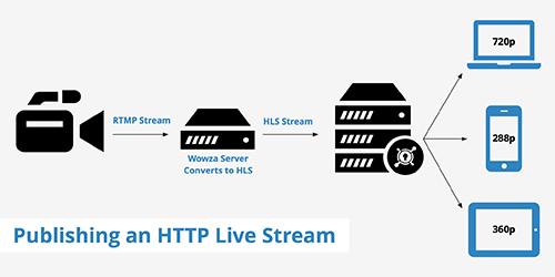 processo de transmissão HTTP com o protocolo de streaming HLS