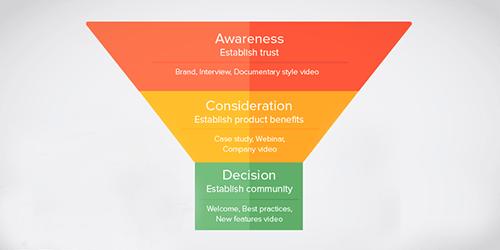 Funneling: o uso do funil de vendas na monetização de vídeos