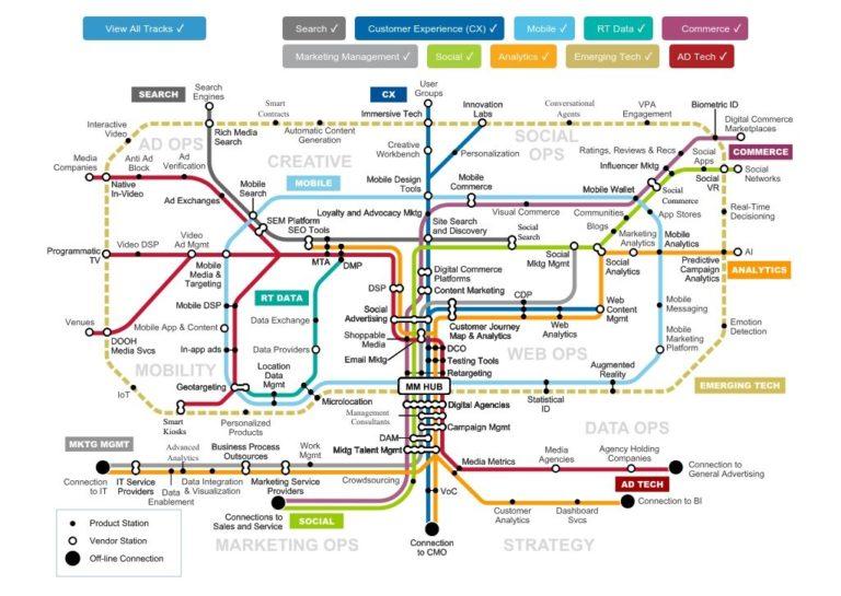 mapa de operações e estratégias de marketing da garten que não facilitam em nada o entendimento do marketing digital em 2020