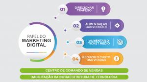 papel-do-marketing-digital-nas-vendas-online